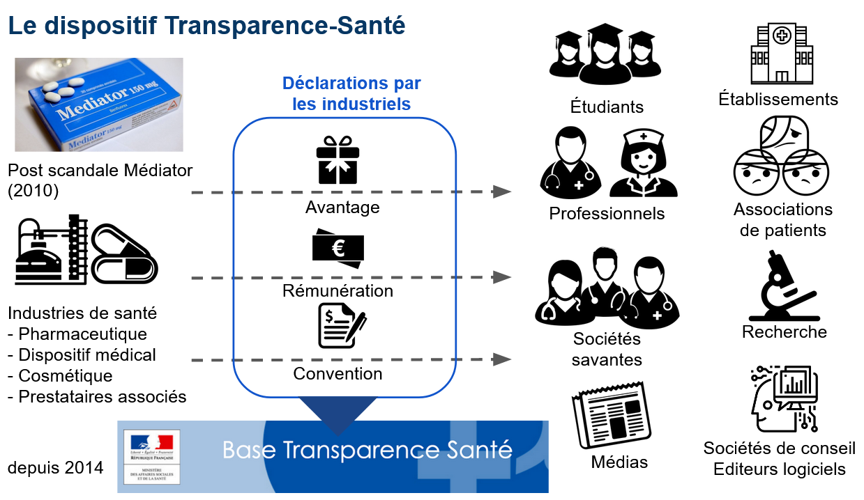Base Transparence Santé